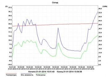 Графическое отображение данных