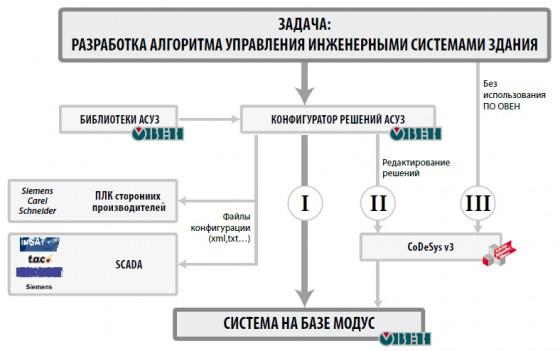 Пример решения задачи разработки алгоритмов управления на базе ПО системы МОДУС