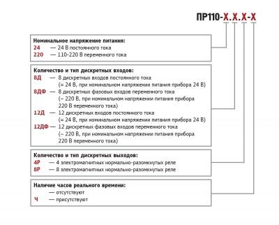 Обозначения при заказе ОВЕН ПР110