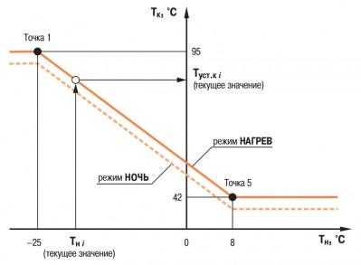 ОВЕН ТРМ232М работа по отопительному графику