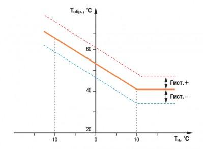 ОВЕН ТРМ232М контроль температуры обратной воды.