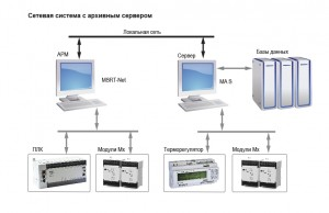 Сетевая система с архивным сервером