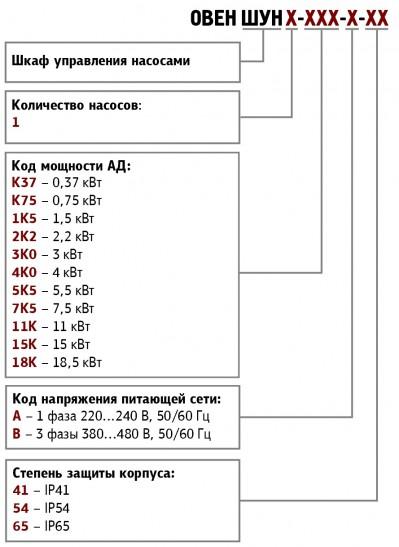 Обозначения при заказе ОВЕН ШУН1