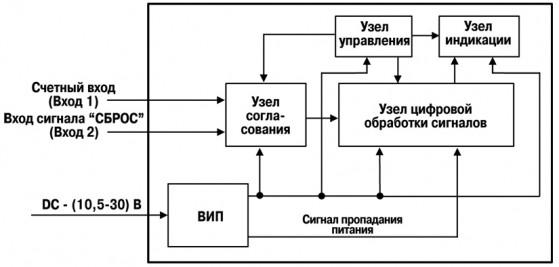 Функциональная схема прибора ОВЕН СИ10