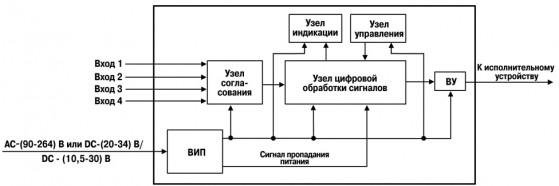 Функциональная схема прибора ОВЕН СИ20
