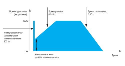 Диаграмма работы УПП1
