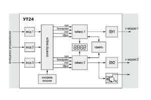 Функциональная схема УТ24 (полная)