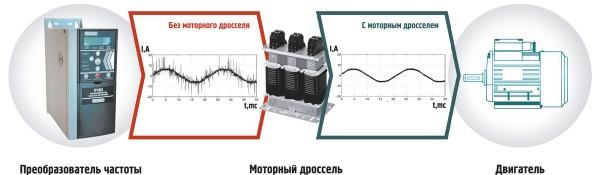 Влияние моторного дросселя на скорость нарастания напряжения (dvdt)