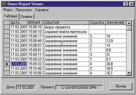 Представление архивных данных в виде таблицы