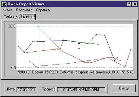 Представление архивных данных в виде графика