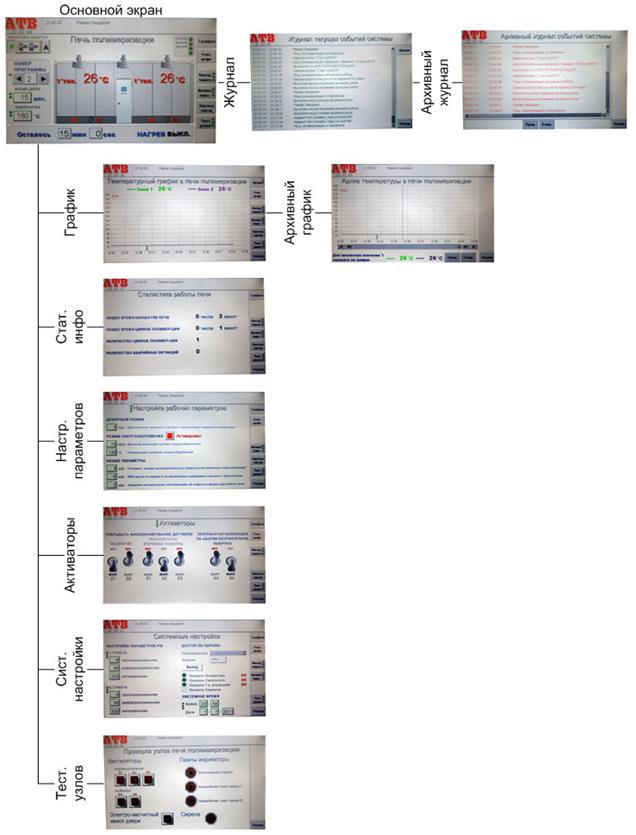 Структура меню панели