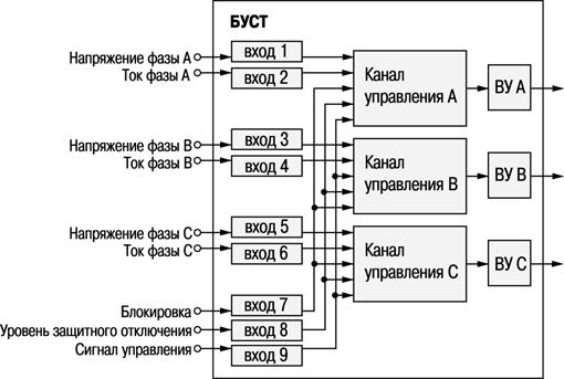 Функциональная схема БУСТ