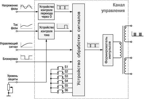 Схема канала управления ОВЕН