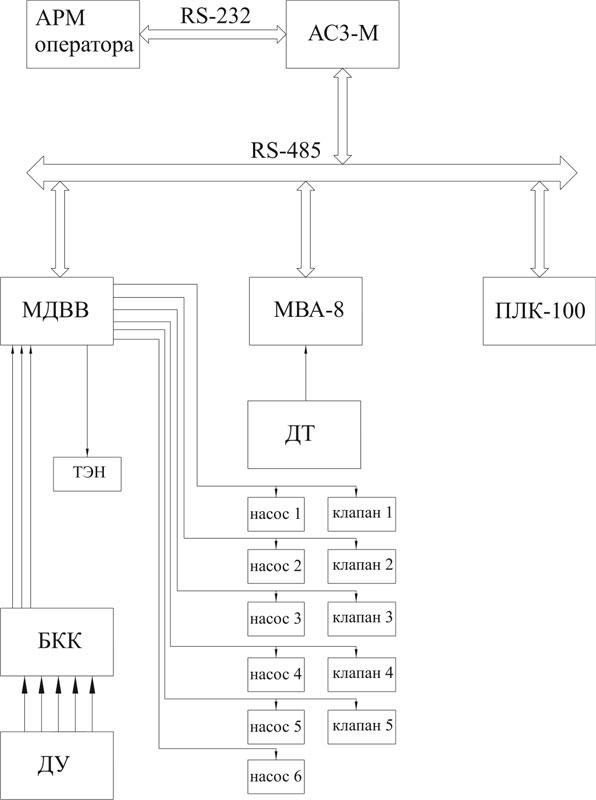 Упрощенная структурная схема .