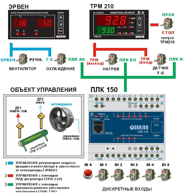 Изучение особенностей управления тепловым объектом с использованием средств автоматизации ОВЕН.