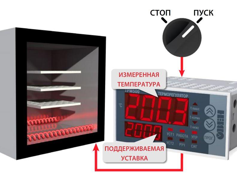 дискретный вход настроен на запуск или останов процесса автоматического управления температурой