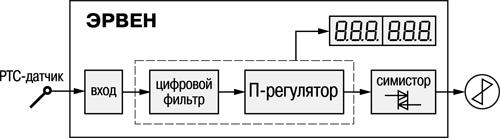 Функциональная схема прибора ОВЕН ЭРВЕН