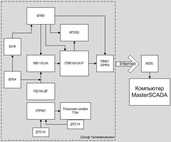 Функциональная схема диспет