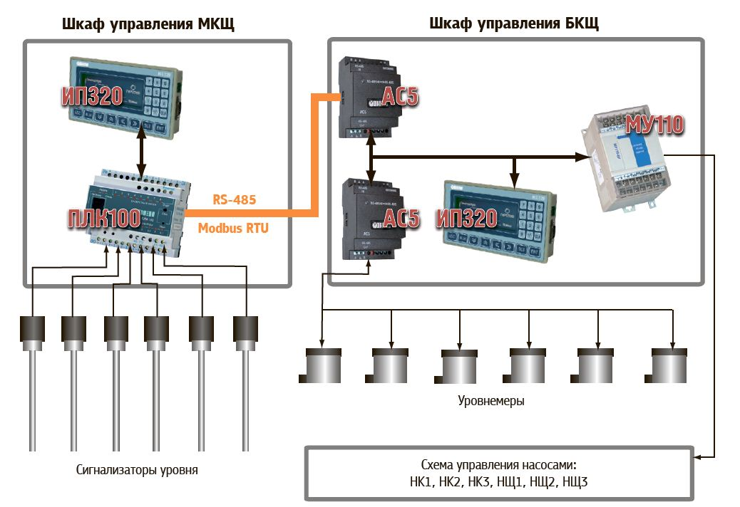 Функциональная схема cистемы
