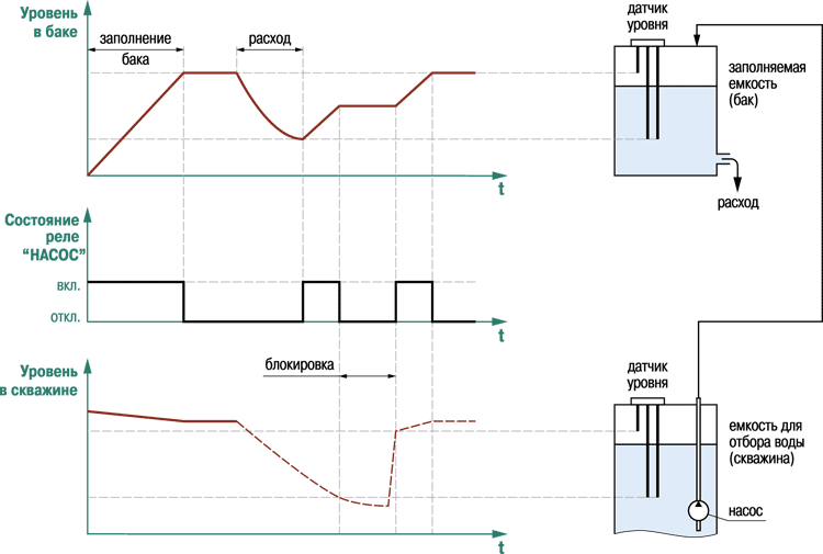 диаграммы работы САУ-М2 в