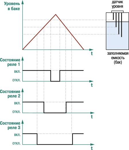 Функциональная схема ОВЕН САУ-