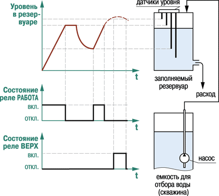 Временная диаграмма работы выходных реле в режиме заполнения резервуара