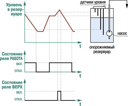 Временная диаграмма работы выходных реле в режиме опорожнения резервуара
