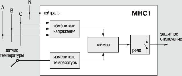 Функциональная схема прибора ОВЕН МНС1