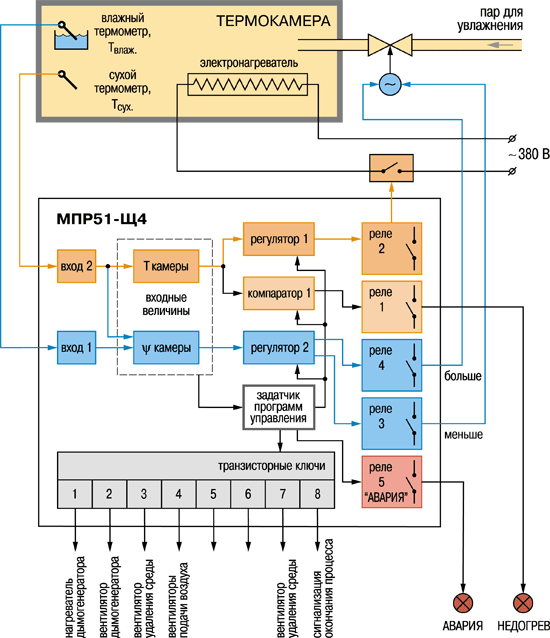 Примеры применения МПР51
