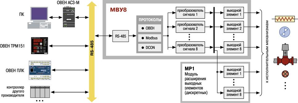 Функциональная схема МВУ8