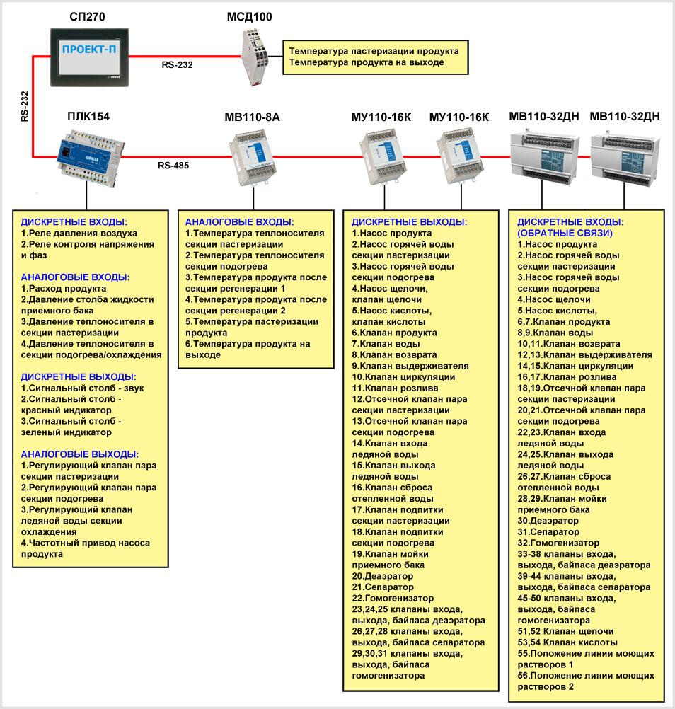 функциональная схема АСУ ТП ППОУ, построенная на оборудовании ОВЕН.