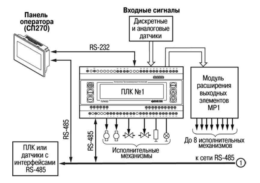 Схема программируемого логического контроллера фото 556