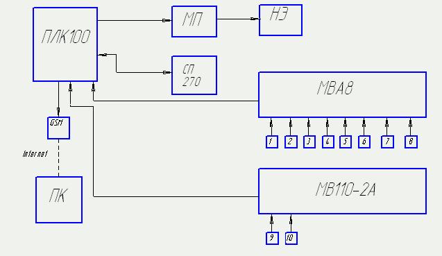 Функциональная схема стенда по