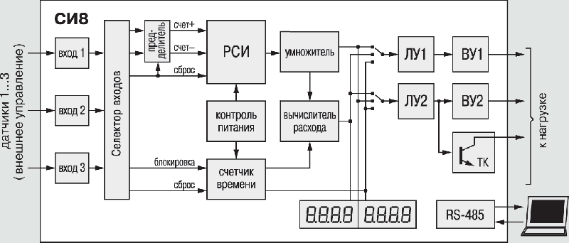 Счетчик импульсов ОВЕН СИ8. Функциональная схема прибора