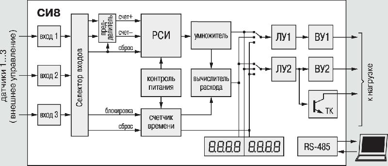 овен си8 инструкция по программированию - фото 7