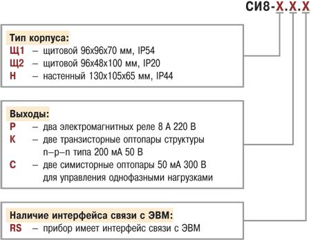 Счетчик импульсов ОВЕН СИ8. Модификации