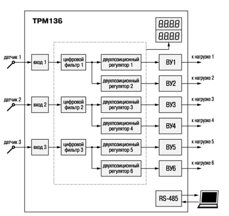 Функциональная схема ТРМ136 с