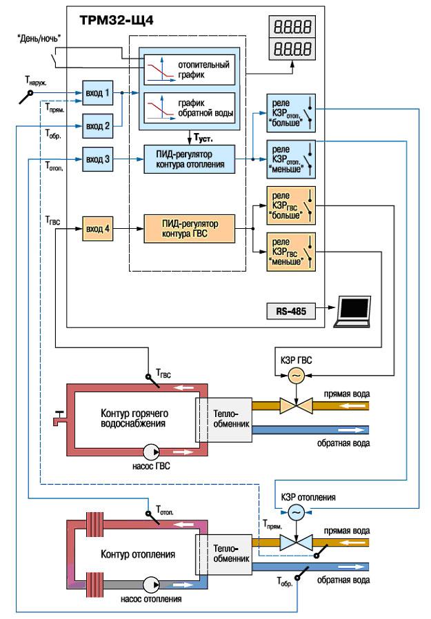 Контроллер для регулирования температуры в системах отопления и ГВС ОВЕН ТРМ32-Щ4. Функциональная схема прибора
