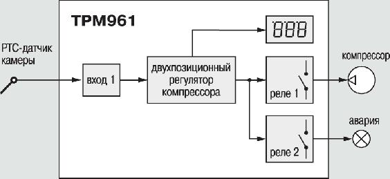 Функциональная схема прибора ОВЕН ТРМ961