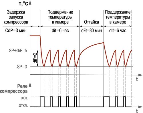 Блок управления средне- и низкотемпературными холодильными машинами ОВЕН ТРМ961
