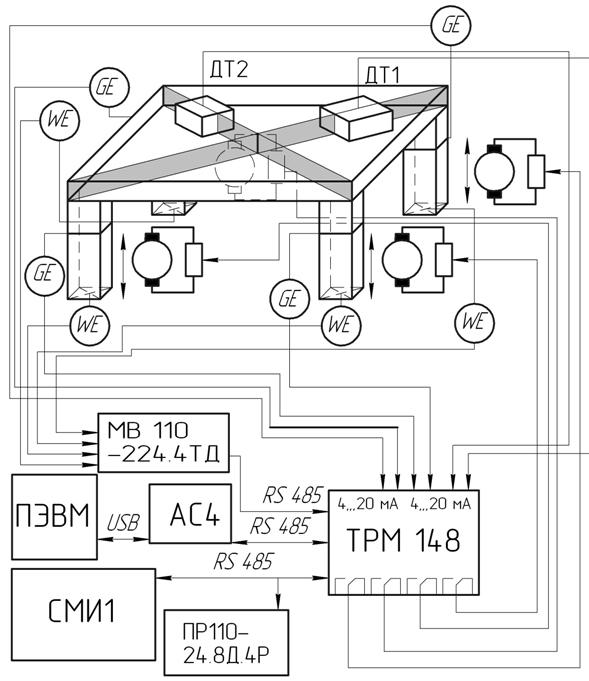 """Функциональная схема модернизированного лабораторного стенда  """"САУ рабочим органом дорожной машины """"."""