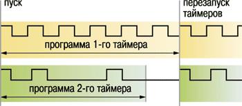 Функциональная схема прибора ОВЕН УТ24