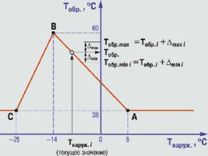 ТРМ33 пример графика температуры обратной воды