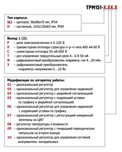 Обозначения при заказе ОВЕН ТРМ151