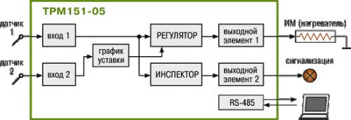 Стандартные модификации ТРМ151-05