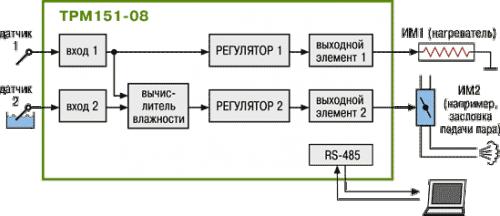 Стандартные модификации ТРМ151-08