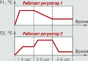 Пример программы для двухканального регулятора ТРМ151-01