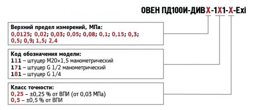 Обозначения при заказе ОВЕН ПД100И-ДИВ модель 111/171/181-Exi