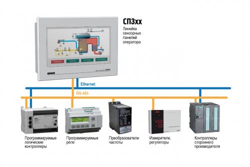 Применение сенсорной панели оператора ОВЕН СП3хх