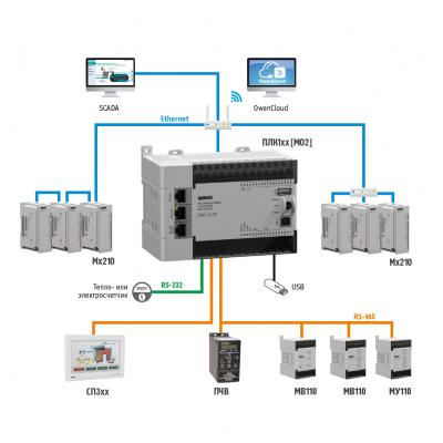 Схема применения ПЛК110 [M02]